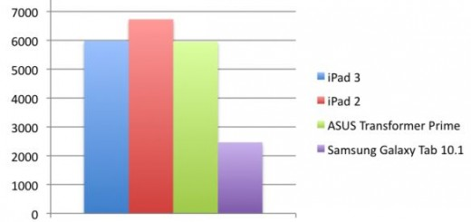 ipad2-vs-ipad3-vs-a5x