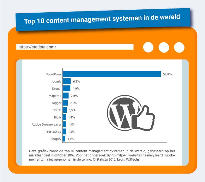 wordpress-statistieken