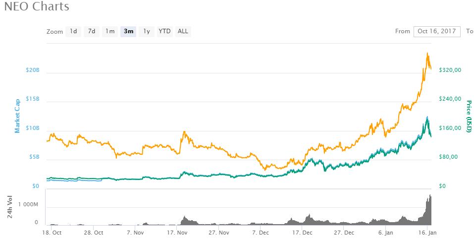 Verwachting bitcoin chart